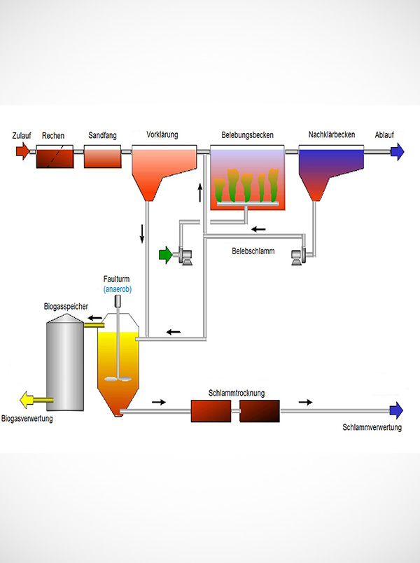 Aerobe Abwasserbehandlung Fließbild