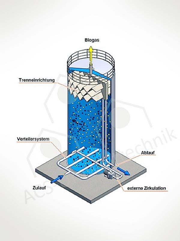Der UASB Reaktor von ACS Teaser